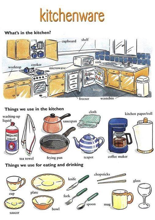 Vocabulary Kitchen Com Imagens Ensino De Ingl 234 S