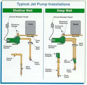 shallow well jet pumps are used to pump water from your water supply Shallow Well Pump System