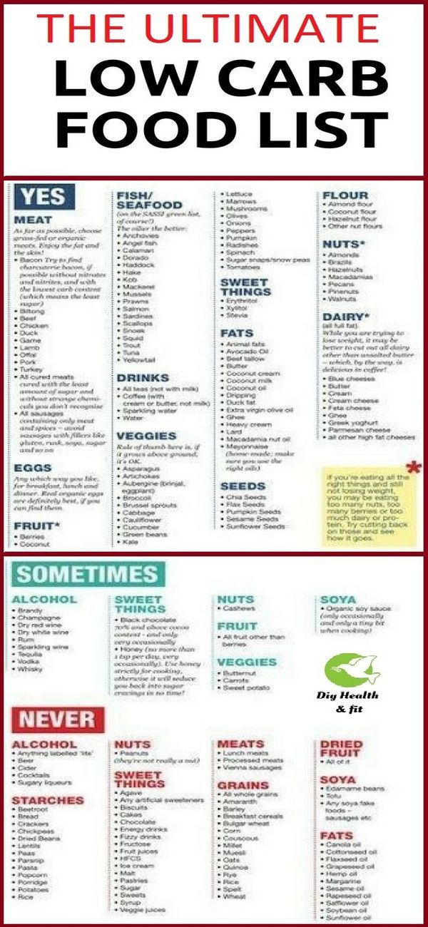 It's just a photo of Accomplished No Carb Food List Printable