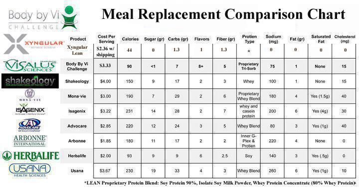 Shakeology Vs Por Meal Replacements Comparison Chart And Video