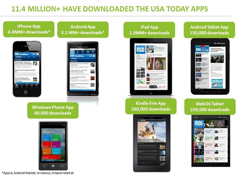 2 10 12 Usa Today S Internal App Stats Show Amazon S Kindle Fire Trouncing Other Android Tablets Android Tablets Kindle Fire Tablet