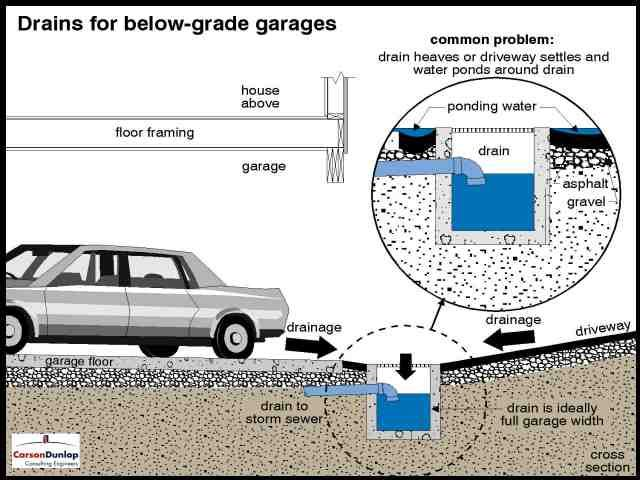 Trench Drain Driveway Installation Google Search Trench Drain Driveway Installation Driveway Repair