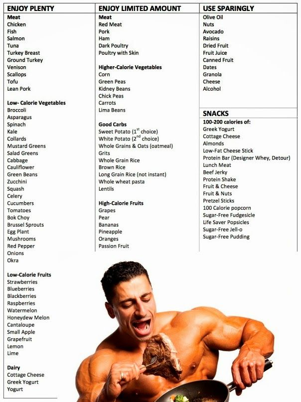 free diet muscle gain program for men