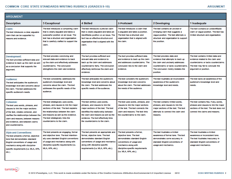 first grade writing rubric common core standards Common core learning standards for   college and career readiness anchor standards for writing  literacy standards for grade 6 and above are predicated.