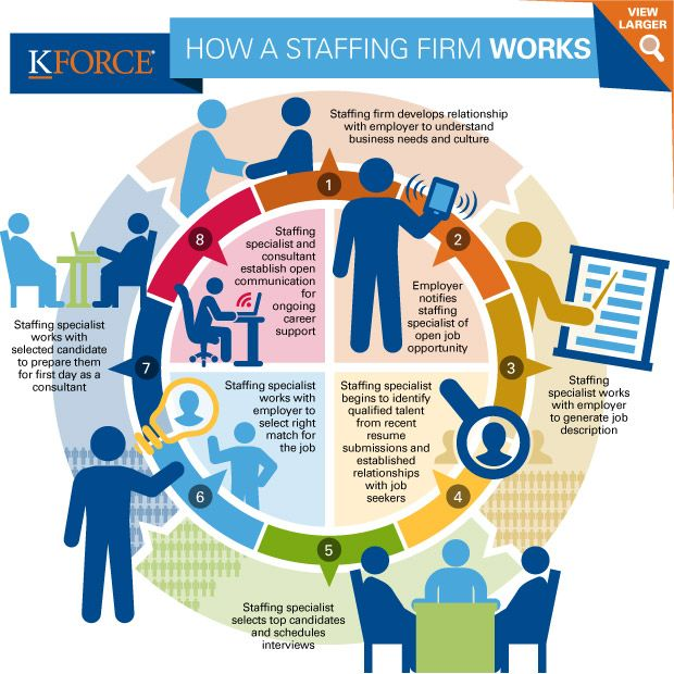 How A Staffing Firm Works Infographic Staffing Agency Marketing Staffing Agency Staffing Company