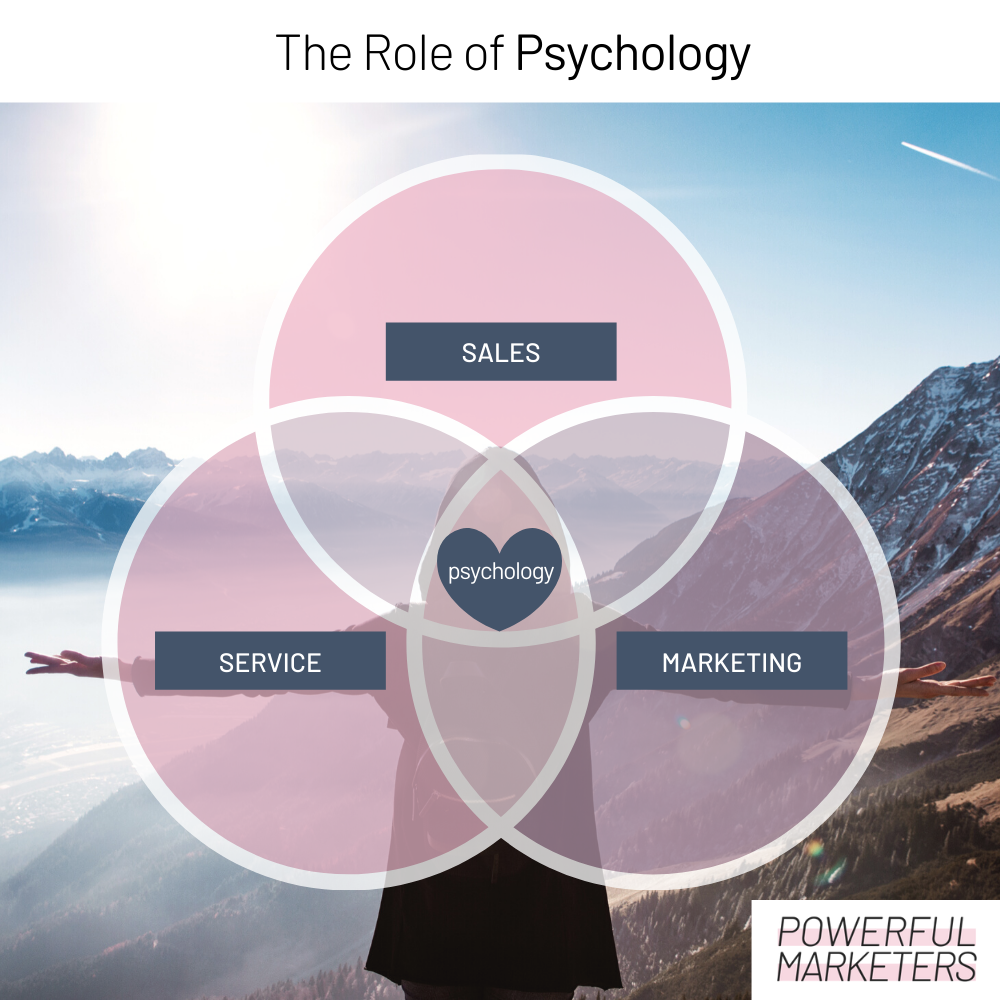 The Role of Psychology Everything is connected Just like a person is a whole and cannot fully isolate their personal life from their career a business and its different f...