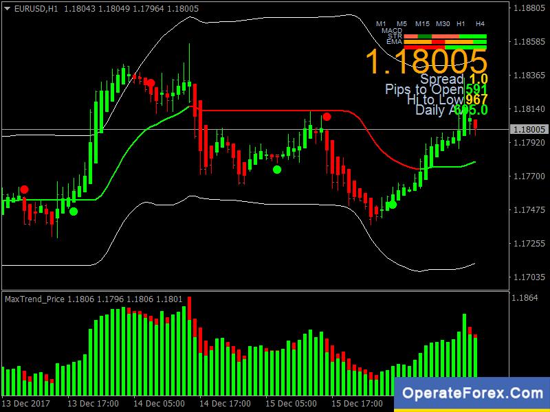 range trading strategies forexworld