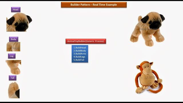 Builder Design Pattern Real Time Example Animal Toys Pattern