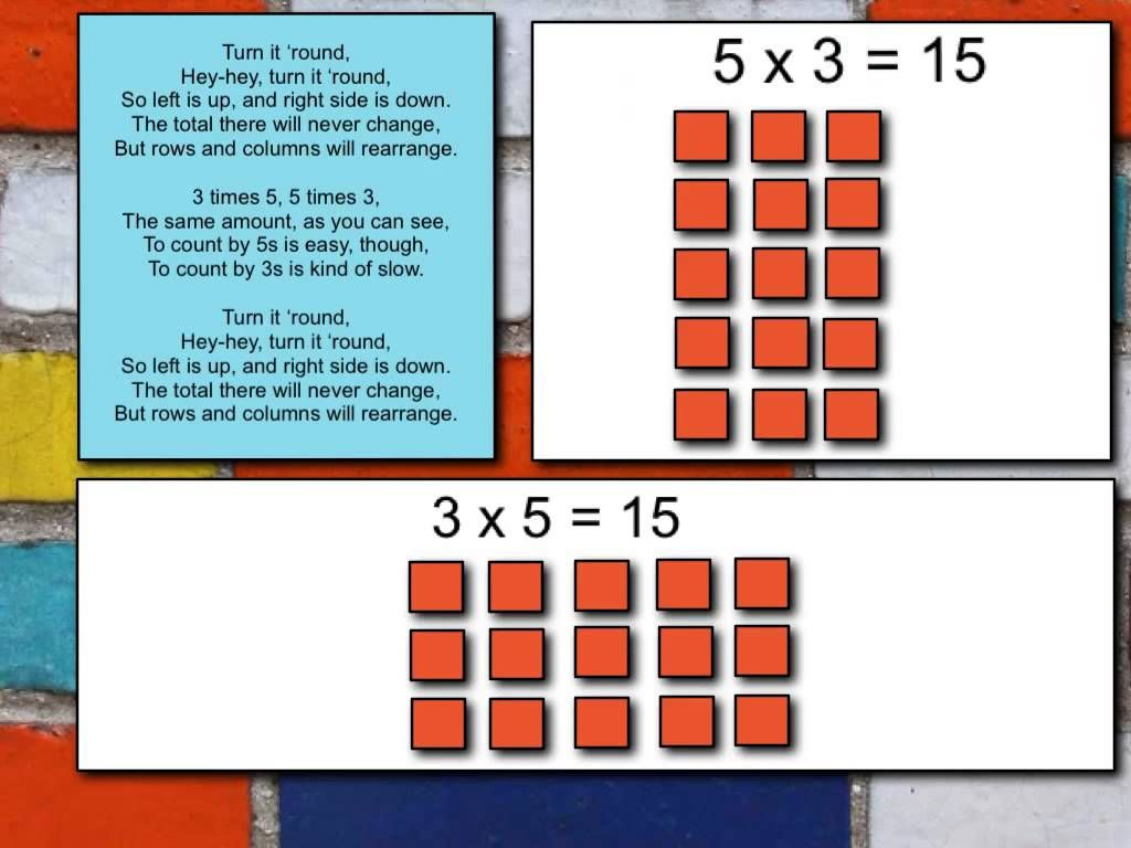 The Commutative Property Of Multiplication Lesson