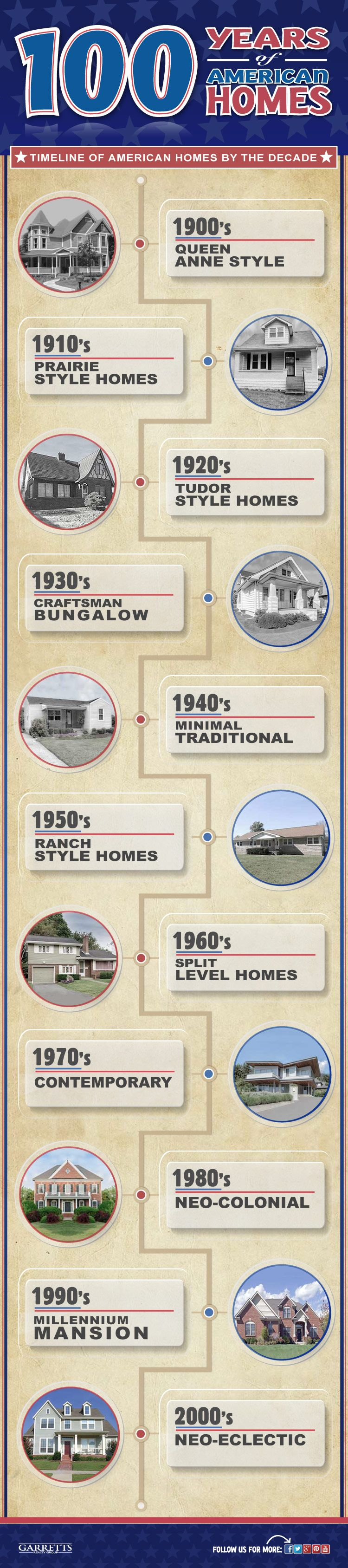 Different Styles Of American Homes By Each Decade 100 Years Infographic House Styles Architecture Fashion Types Of Houses Styles