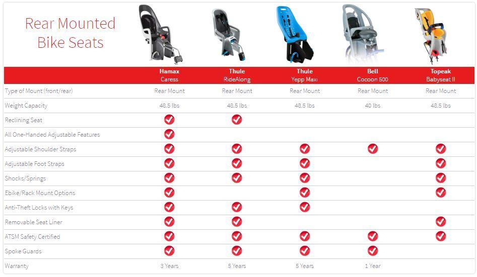 Hamax Comparison To Competitors Child Bike Seat Bike Seat Baby
