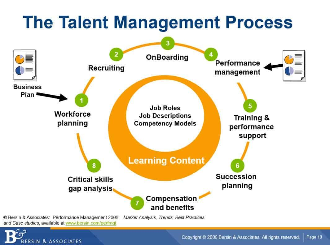 From Talent Management To Talent Experience Why The Hr Tech Market Is In Disruption Josh Bersin Talent Management Training And Development Hr Management