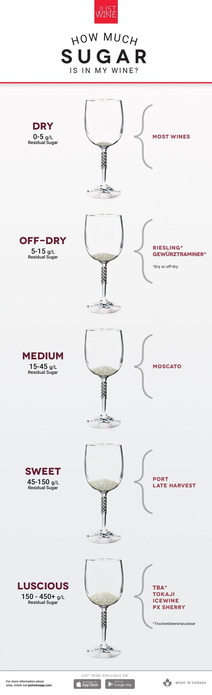How Much Sugar Is In My Wine Wine Tasting