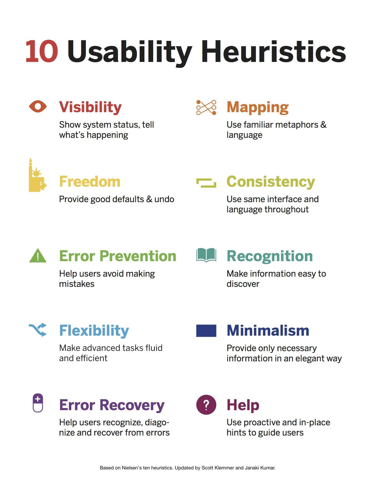 10 Usability Heuristics Coursera Ux Design Principles Design Thinking Interactive Design