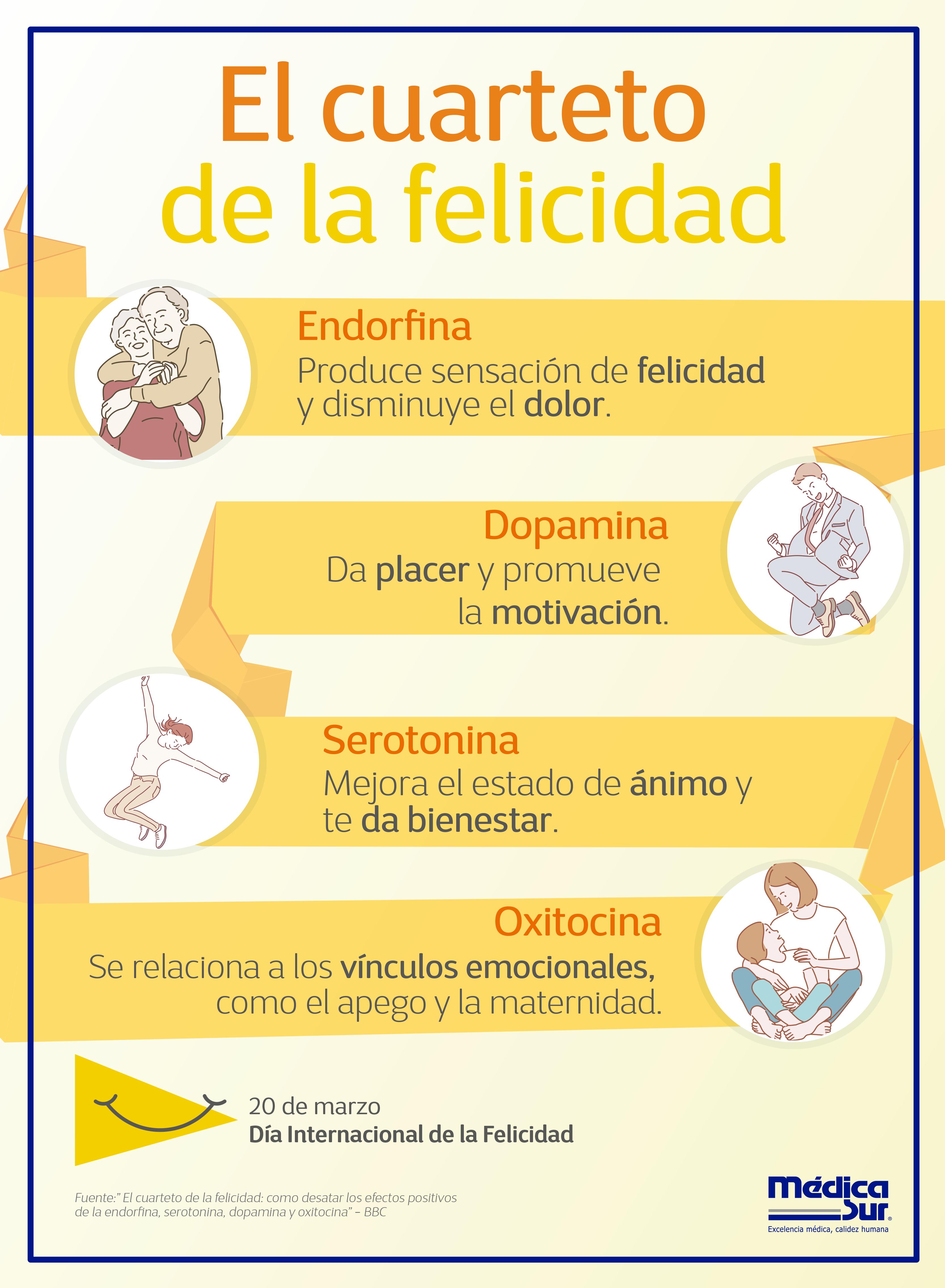 Feliz Conoce Cuales Son Las Hormonas Que Producen La Felicidad En Nuestro Cuerpo Diainternacionaldelafe Medicine Student Medicine Studies Psychology Facts
