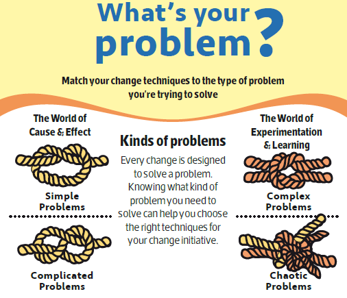 Solving Problems Are You Using The Wrong Tool For The Job