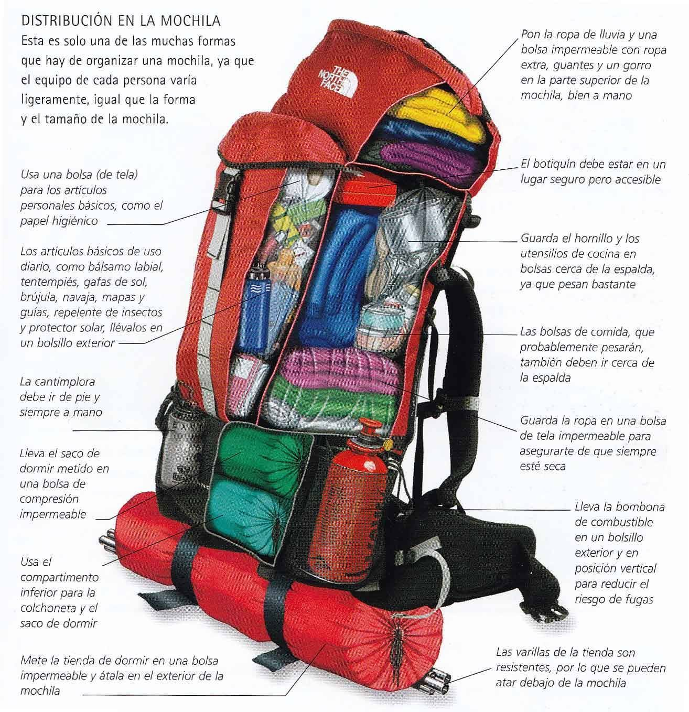 Distribución en la mochila. Distribución en la mochila Camping And ... 31e445544e485