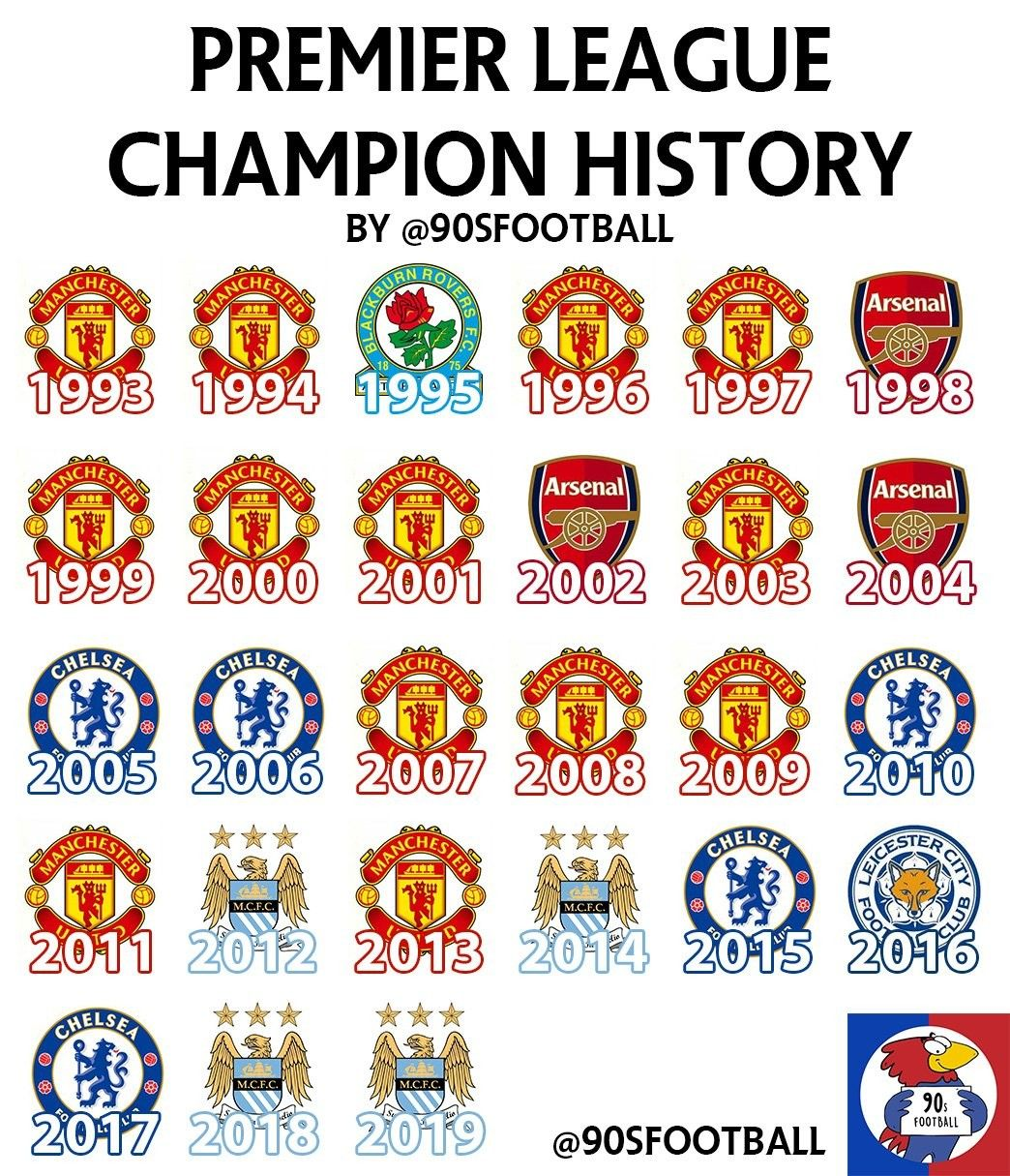 Premier League Champions History Manchester United Football Club Premier League Champions Premier League Football