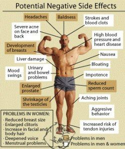 The negative side effects of anabolic steroids