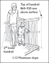 Best Figure 6 — Dual Height Handrail Handrail Surface 2 640 x 480