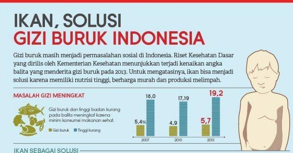 Ikan, Solusi Gizi Buruk Indonesia