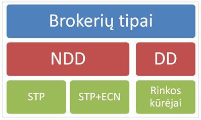 vėžlių prekybos sistema thinkorswim forex forex brokeris