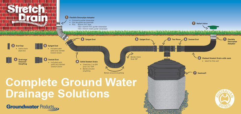 The 39 stetch drain 39 flexible ground water drainage system for Ground drainage system