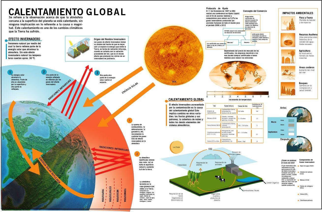 Qué es el Calentamiento Global? - ONG-Venezuela Verde | geographie ...