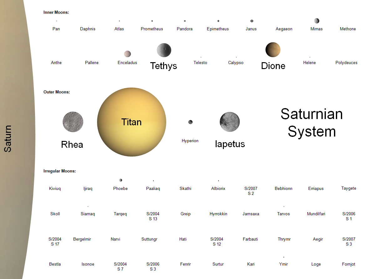 number of moons and planets - photo #14