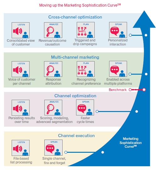 Marketing Sophistication Curve by Experian Report