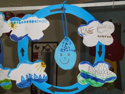 The water cycle also art and crafts for preschool google search  sheia rh pinterest