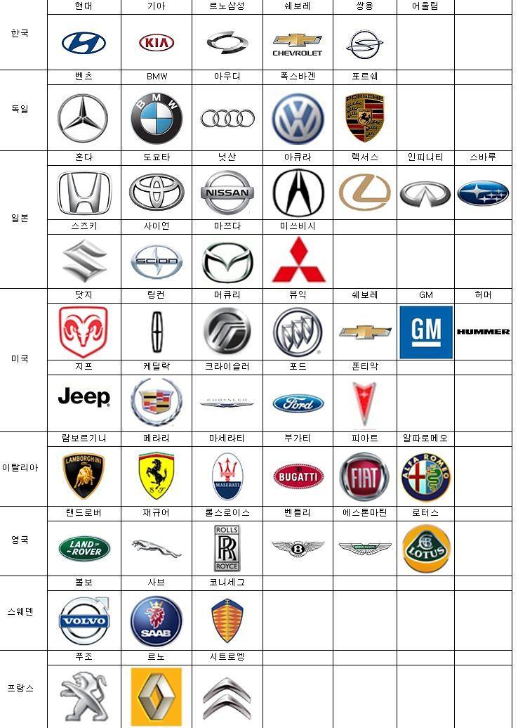 국가별 수입차 브랜드 정리 외제차 브랜드 정리 네이버 블로그 차 브랜드 자동차 로고 자동차