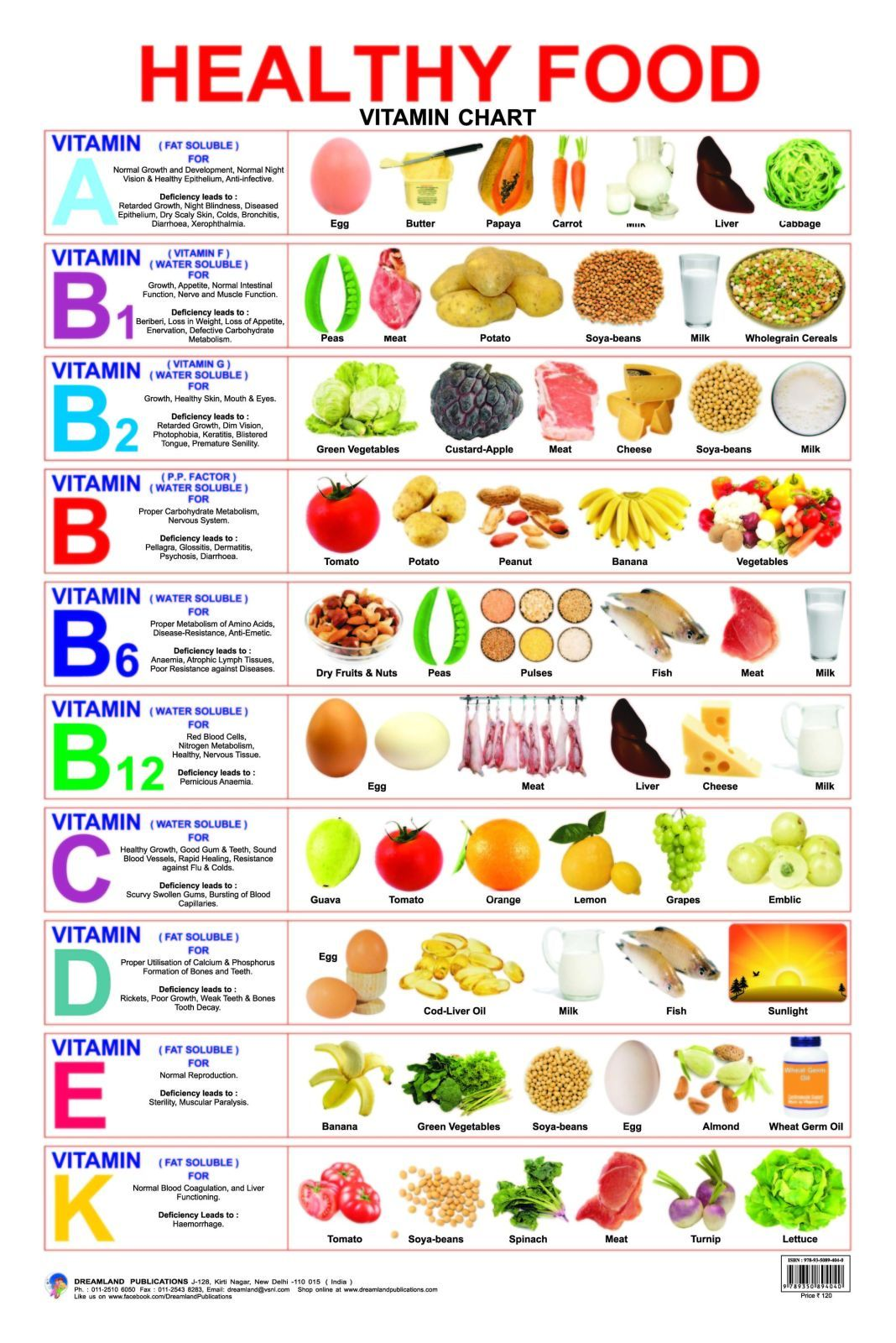 Healthy food vitamin chart buy by dreamland publications at low price in india flipkart also best thalas images school posters charts for kids rh pinterest