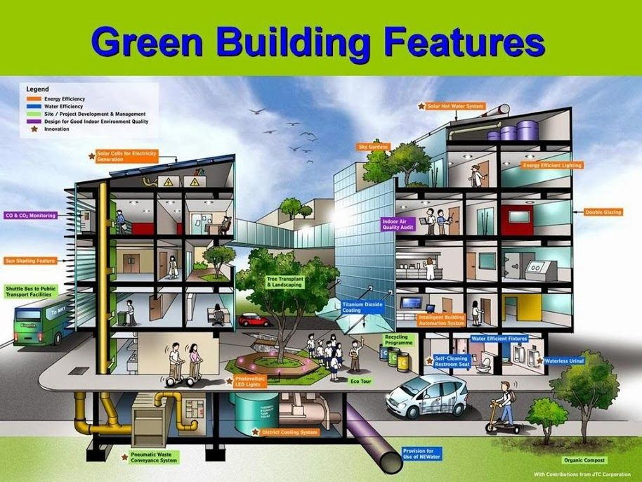 greenbuilding features eco friendly green building. Black Bedroom Furniture Sets. Home Design Ideas