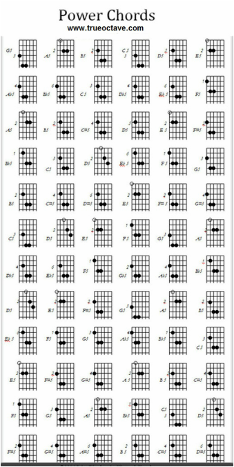 guitar power chords | Guitar Playing Lessons | Pinterest | Guitar ...