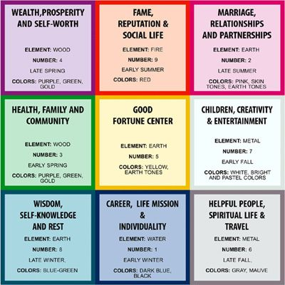This Is A Fung Shui Chart Use Color And Positioning To Get What