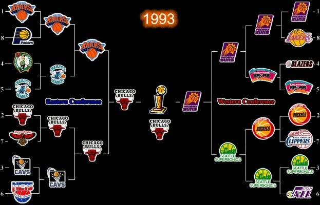 1993 Nba Playoffs Bracket Playoffs Nba Playoff Bracket Nba