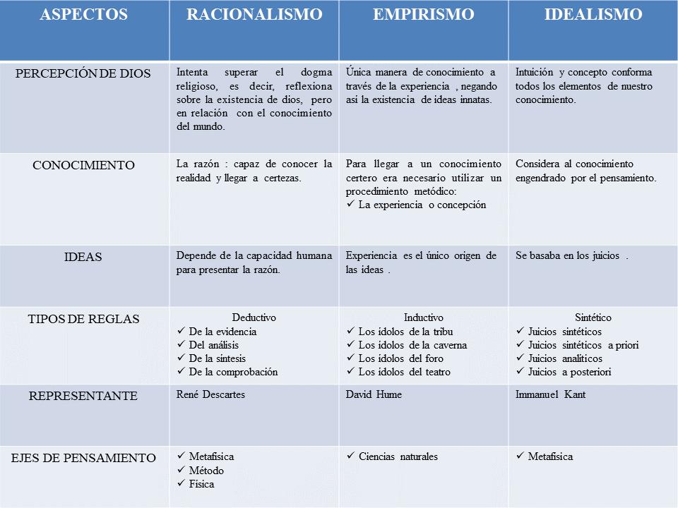 Cuadro Comparativo De Las Corrientes Del Pensamiento Moderno Pensamientos Racionalismo Existencia De Dios