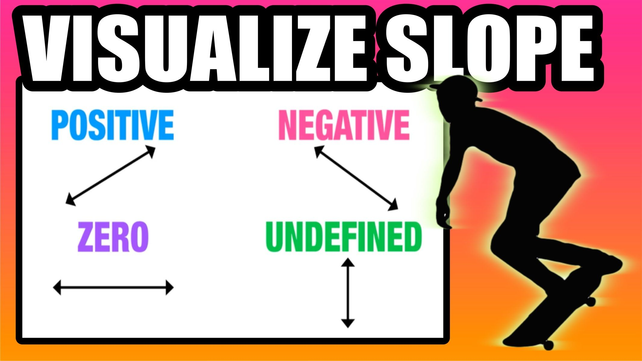 Visualize The 4 Types Of Slope