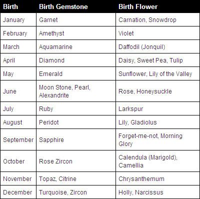 Birth Flowers Guide | Like gemstones we have some birth flowers influencing our birth signs ...