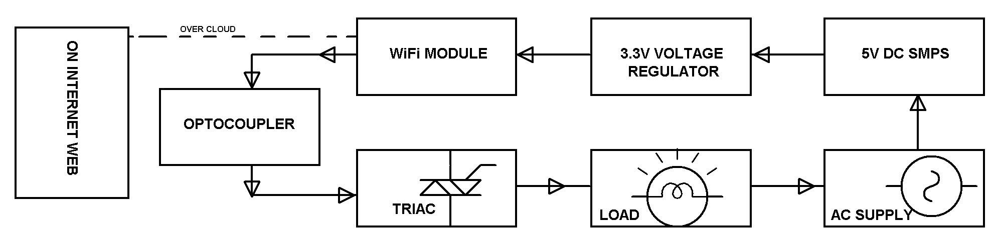 Iot Based Home Automation Over The Cloud Free Electronics Circuits Dc Control For Triacs Loadcontrol Standalone Wi Fi Is To Any Load Through Internet Network