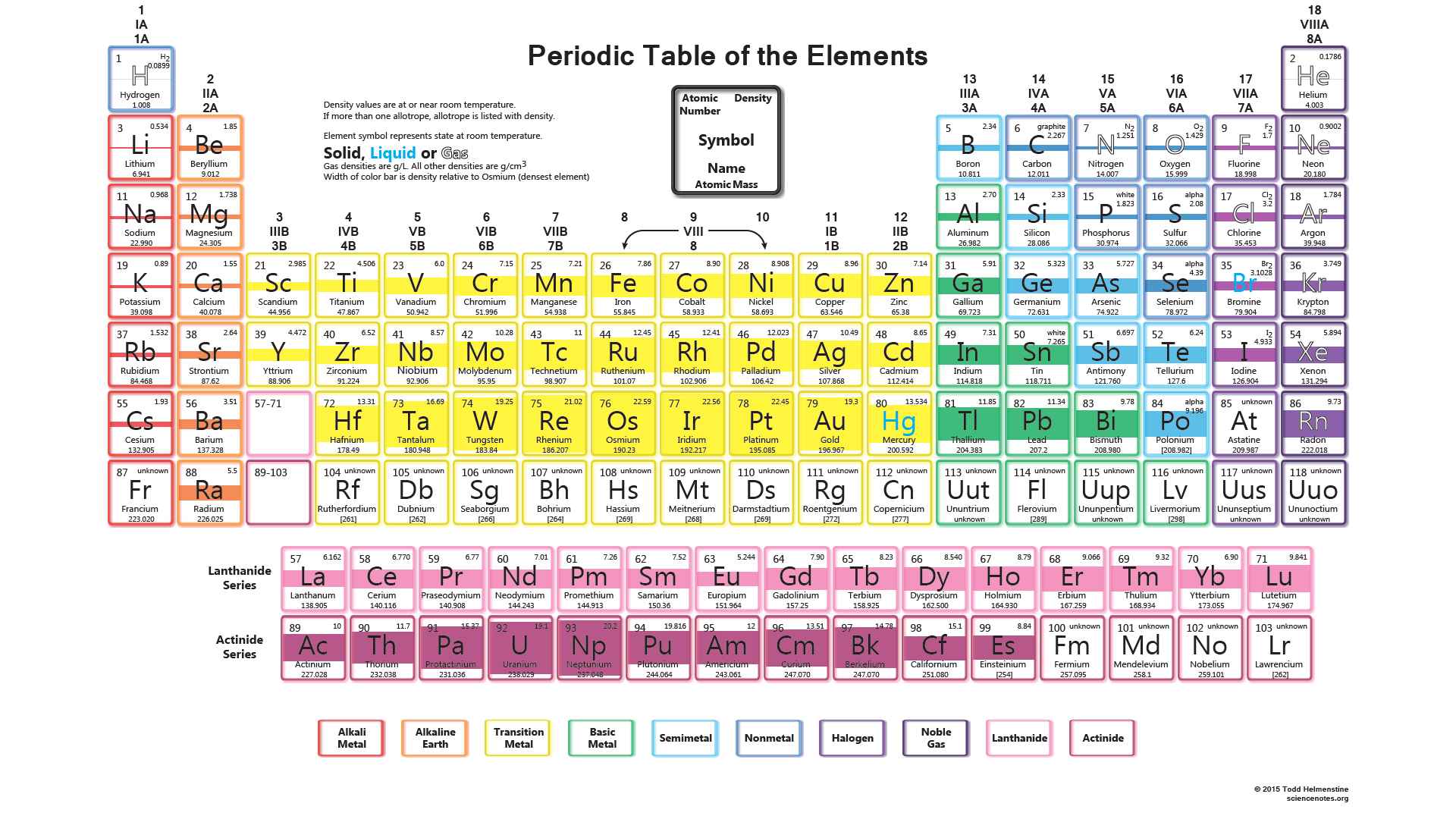 Density of all 118 chemical elements on the periodic table for 118 elements of the periodic table