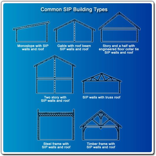Designing With Sips Flat Roof Design Steel Trusses Shed Floor Plans