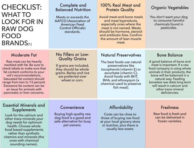 All about raw dog food darwins natural pet products