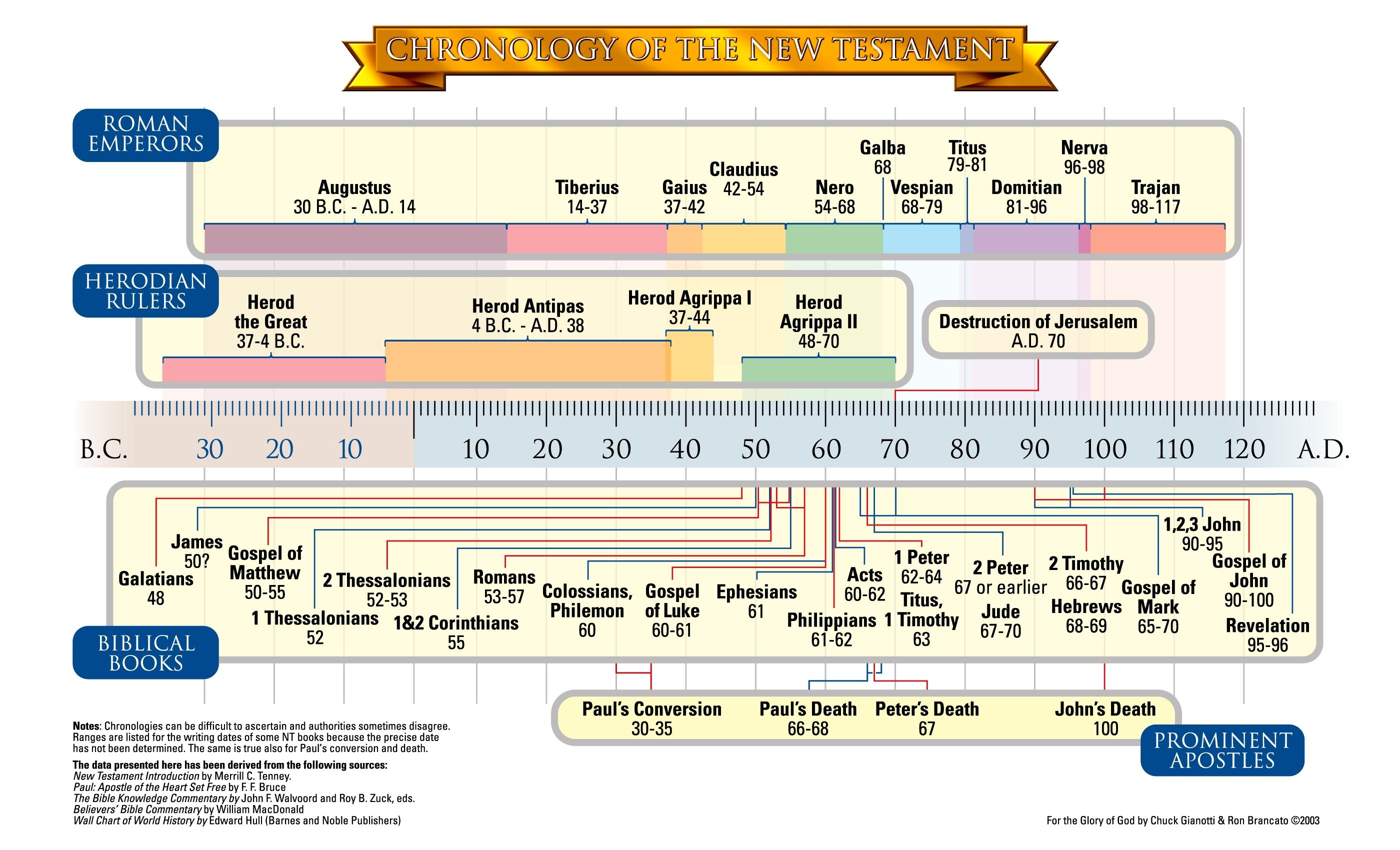 Chronology Of The New Testament