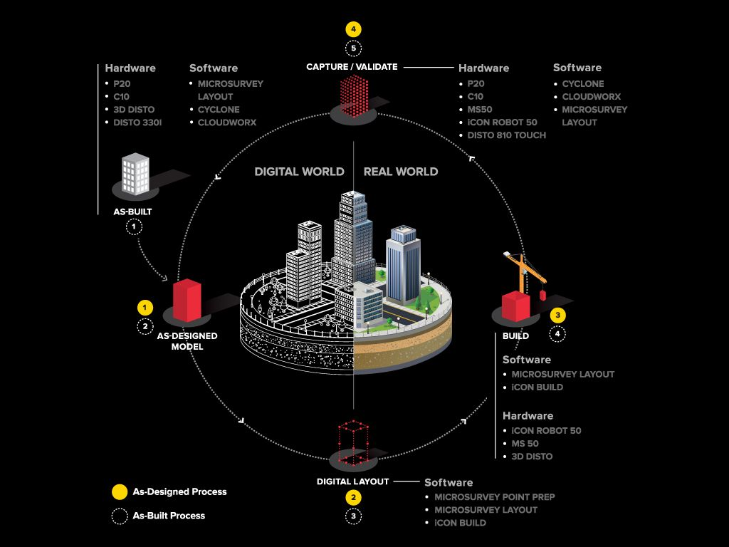 leica geosystems - The BIM Field Trip by Leica Geosystems