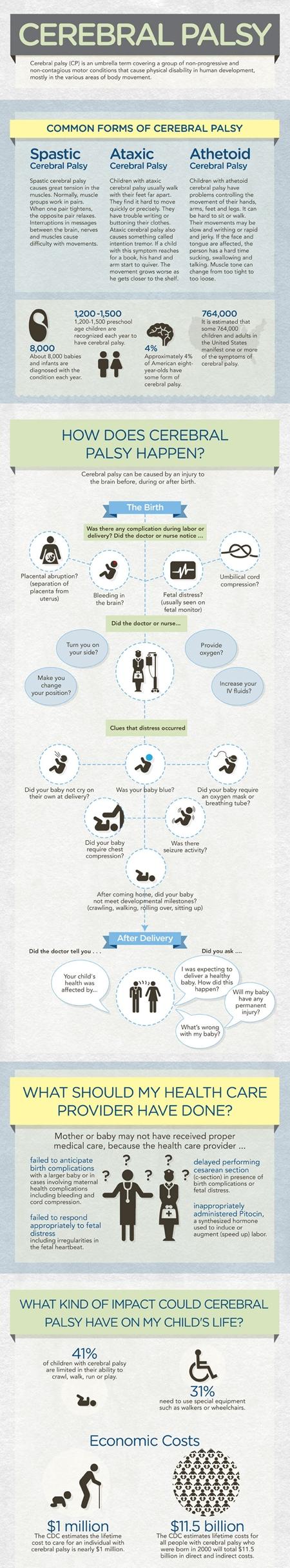 Infographics about Cerebral Palsy | Terapia del habla, Terapia y ...