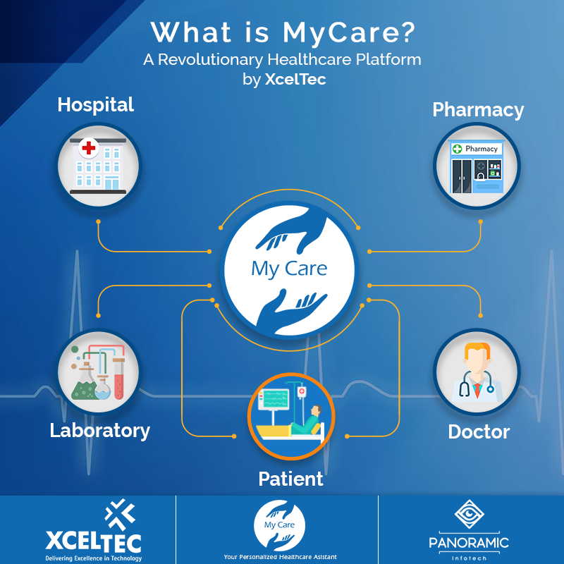 What Is Mycare Online Doctor Hospital Pharmacy Healthcare Website
