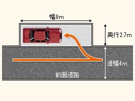 縦列駐車の場合 道路と平行 横向き 横並び に駐車する 駐車場 駐車
