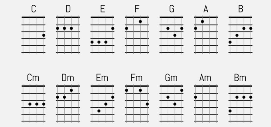 Ukulele ukulele chords songs easy : 1000+ images about Ukulele on Pinterest